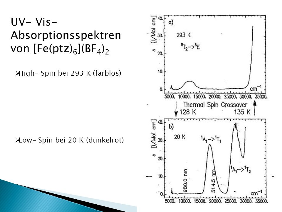 UV- Vis- Absorptionsspektren von [Fe(ptz)6](BF4)2